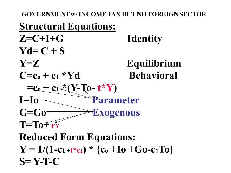 Structural Equations: Z=C+I+G Identity Yd= C + S Y=Z Equilibrium C=c o + c 1 *Yd Behavioral =c o + c 1 *(Y-To- t*Y) I=Io Parameter G=Go Exogenous T=To+ t*Y Reduced Form Equations: Y = 1/(1-c 1 + t*c 1 ) * {c o +Io +Go-c 1 To} S= Y-T-C GOVERNMENT w/ INCOME TAX BUT NO FOREIGN SECTOR