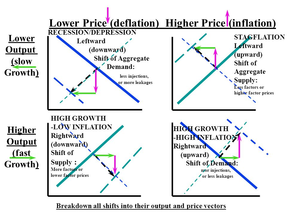 Lower Price (deflation) Higher Price (inflation) Lower Output (slow Growth) Higher Output (fast Growth) RECESSION/DEPRESSION Leftward (downward) Shift of Aggregate Demand: less injections, or more leakages HIGH GROWTH -HIGH INFLATION Rightward (upward) Shift of Demand: mor injections, or less leakages HIGH GROWTH -LOW INFLATION Rightward (downward) Shift of Supply : More factors or lower factor prices STAGFLATION Leftward (upward) Shift of Aggregate Supply: Less factors or higher factor prices Breakdown all shifts into their output and price vectors