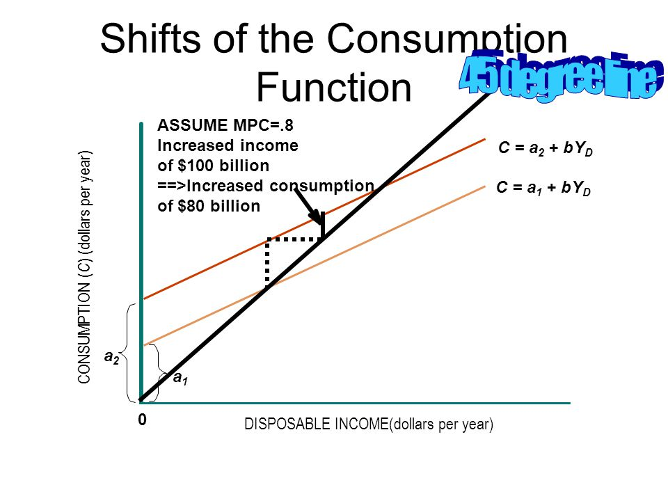 Shifts of the Consumption Function CONSUMPTION ( C ) (dollars per year) DISPOSABLE INCOME(dollars per year) 0 a2a2 a1a1 C = a 2 + bY D C = a 1 + bY D ASSUME MPC=.8 Increased income of $100 billion ==>Increased consumption of $80 billion