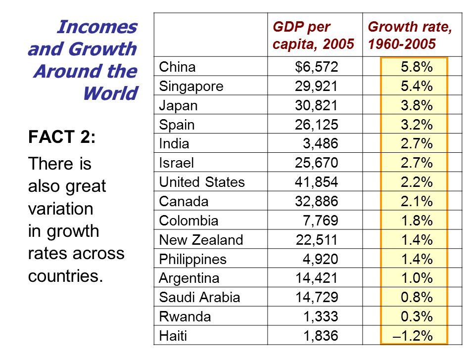 GDP per capita, 2005 Growth rate, China$6,5725.8% Singapore29,9215.4% Japan30,8213.8% Spain26,1253.2% India3,4862.7% Israel25,6702.7% United States41,8542.2% Canada32,8862.1% Colombia7,7691.8% New Zealand22,5111.4% Philippines4,9201.4% Argentina14,4211.0% Saudi Arabia14,7290.8% Rwanda1,3330.3% Haiti1,836–1.2% Incomes and Growth Around the World FACT 2: There is also great variation in growth rates across countries.