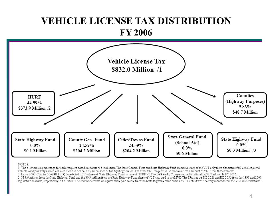 VEHICLE LICENSE TAX DISTRIBUTION FY 2006 Vehicle License Tax $832.0 Million /1 County Gen.