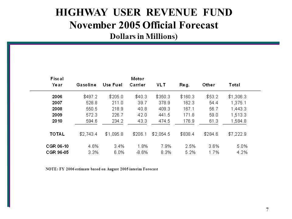 HIGHWAY USER REVENUE FUND November 2005 Official Forecast Dollars in Millions) NOTE: FY 2006 estimate based on August 2005 interim Forecast 7