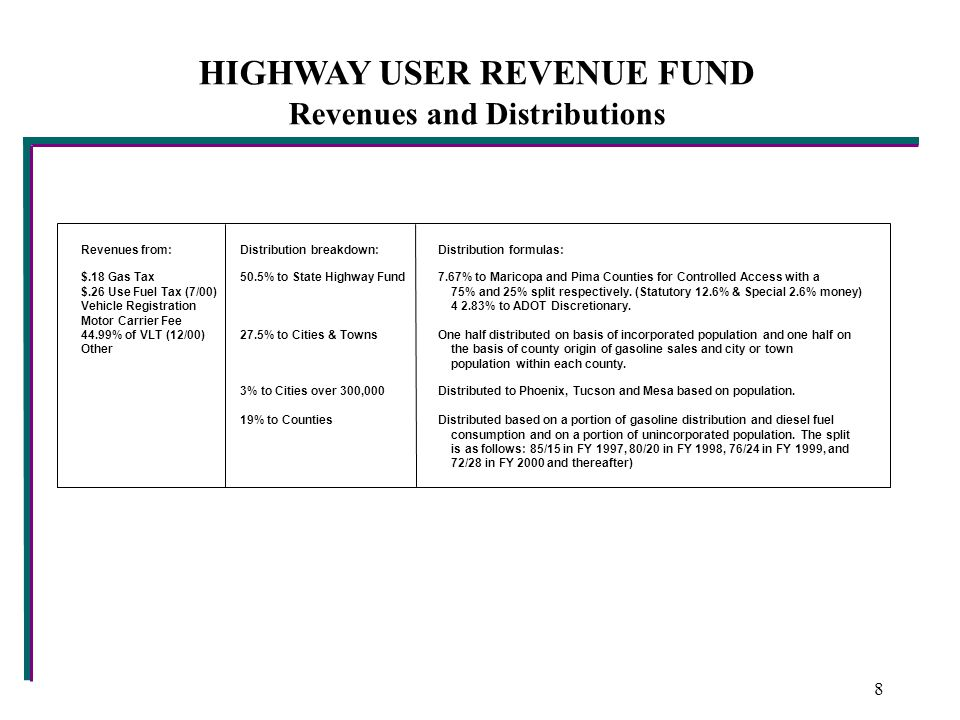 HIGHWAY USER REVENUE FUND Revenues and Distributions Revenues from:Distribution breakdown:Distribution formulas: $.18 Gas Tax50.5% to State Highway Fund7.67% to Maricopa and Pima Counties for Controlled Access with a $.26 Use Fuel Tax (7/00) 75% and 25% split respectively.