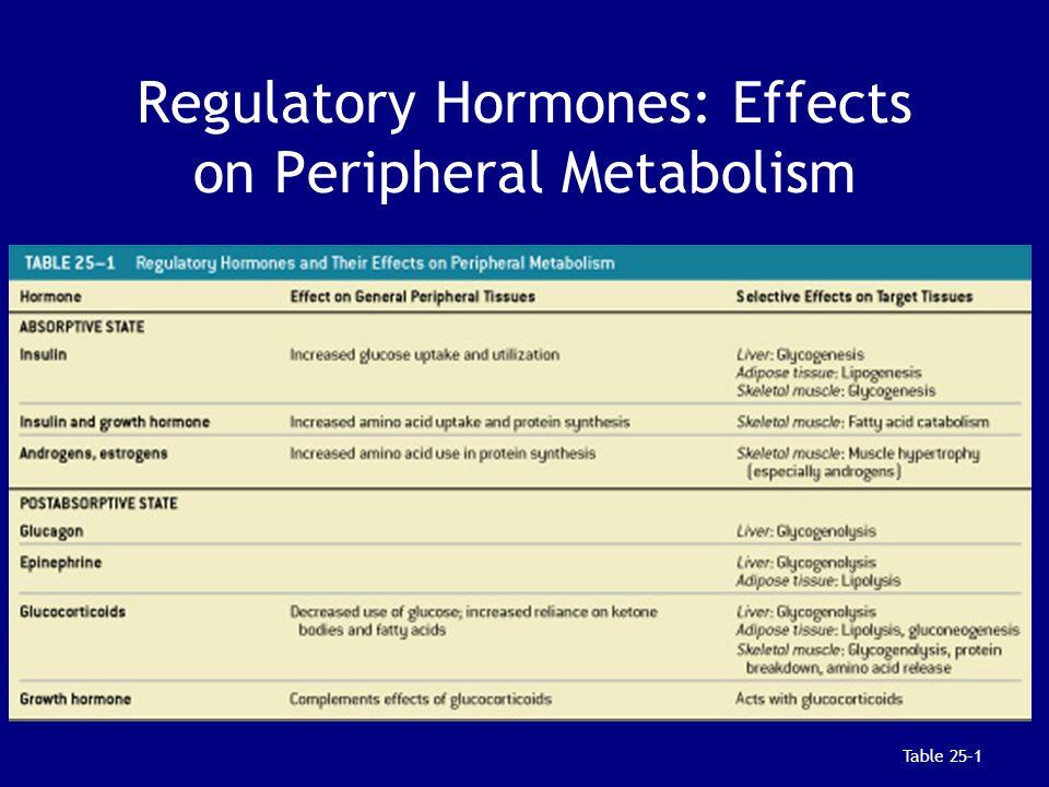 Regulatory Hormones: Effects on Peripheral Metabolism Table 25–1