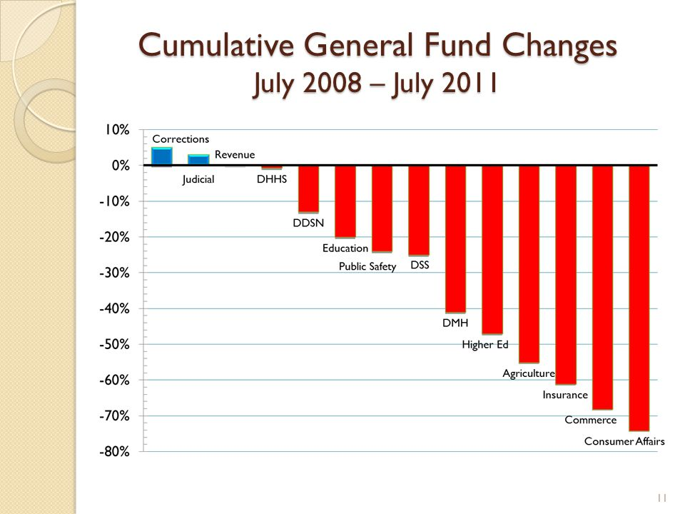 Cumulative General Fund Changes July 2008 – July 2011 11