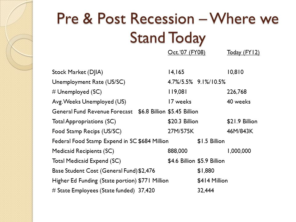 Pre & Post Recession – Where we Stand Today Oct.