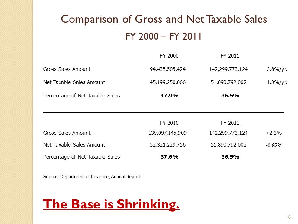 Comparison of Gross and Net Taxable Sales FY 2000 – FY 2011 The Base is Shrinking.