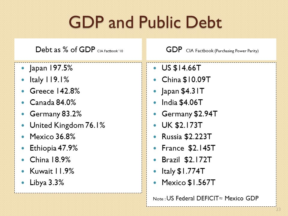 GDP and Public Debt Debt as % of GDP CIA Factbook '10 GDP CIA Factbook ( Purchasing Power Parity) Japan 197.5% Italy 119.1% Greece 142.8% Canada 84.0% Germany 83.2% United Kingdom 76.1% Mexico 36.8% Ethiopia 47.9% China 18.9% Kuwait 11.9% Libya 3.3% US $14.66T China $10.09T Japan $4.31T India $4.06T Germany $2.94T UK $2.173T Russia $2.223T France $2.145T Brazil $2.172T Italy $1.774T Mexico $1.567T Note : US Federal DEFICIT≈ Mexico GDP 23