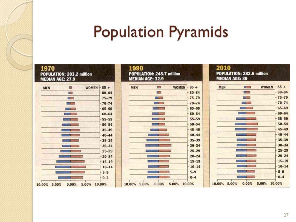 Population Pyramids 27