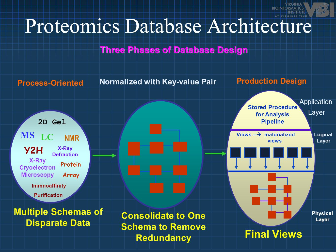 Proteomics Database Architecture Process-Oriented Production Design 2D Gel Y2H MS NMR Protein Array LC X-Ray Cryoelectron Microscopy Immnoaffinity Pur