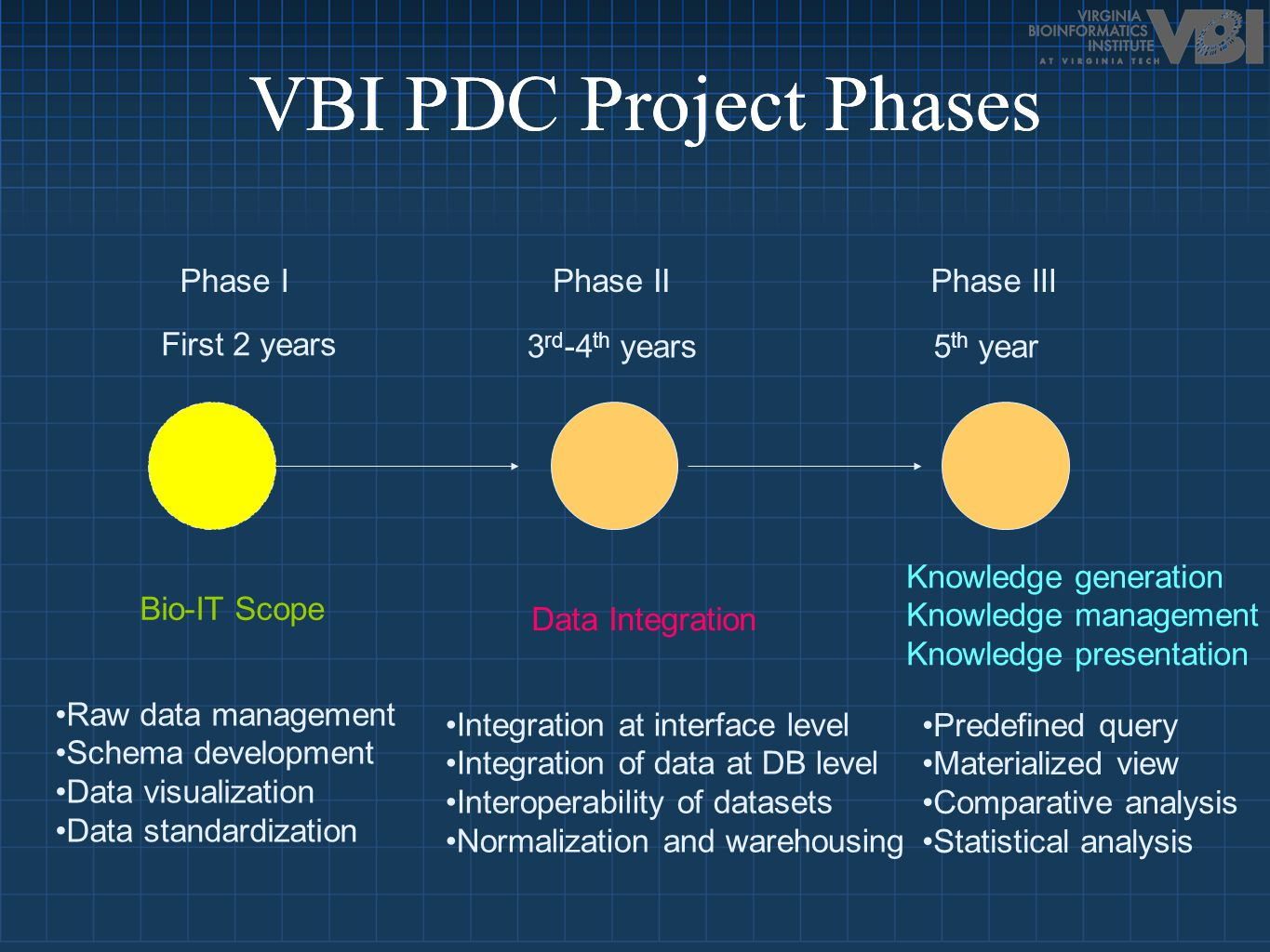 Bio-IT Scope Data Integration Knowledge generation Knowledge management Knowledge presentation Phase IPhase IIPhase III First 2 years 3 rd -4 th years