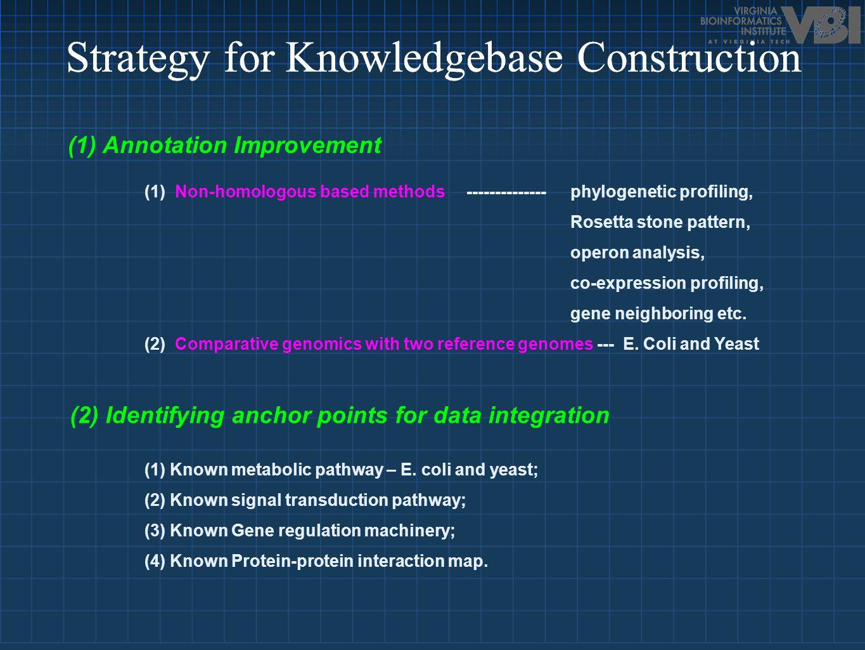 (1) Annotation Improvement (1) Non-homologous based methods -------------- phylogenetic profiling, Rosetta stone pattern, operon analysis, co-expression profiling, gene neighboring etc.