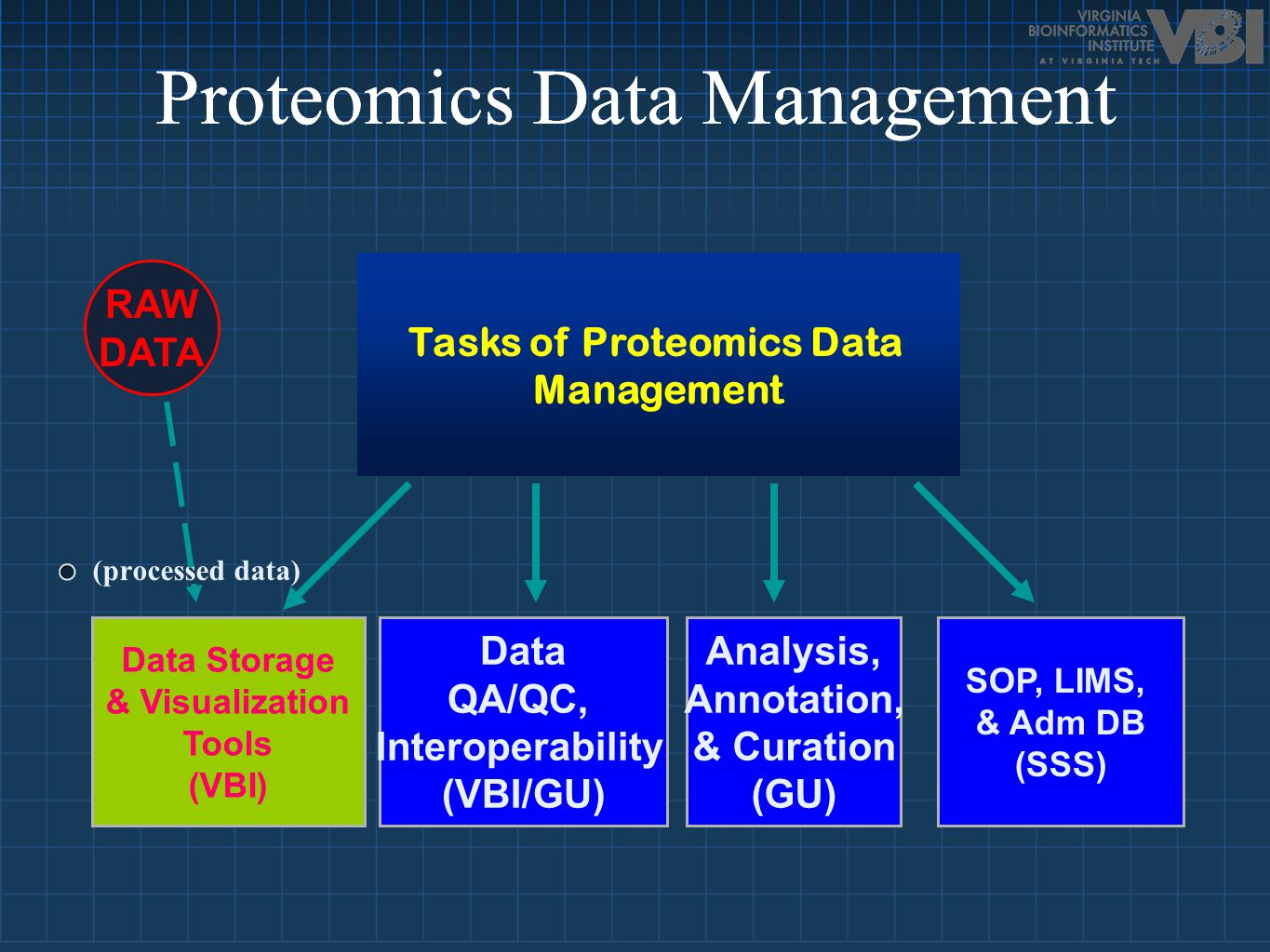 University of MichiganMicroarray and mass spectrometry CaprionMass spectrometry Harvard Proteomics InstituteGenomics and protein expression array Albert Einsten College of MedicineMass spectrometry PNNL Mass spectrometry Scripps NMR structural and X-ray crystal diffraction data Myriad GeneticsYeast two-hybrid system PRCs Major Data Type Organization Major Data Type