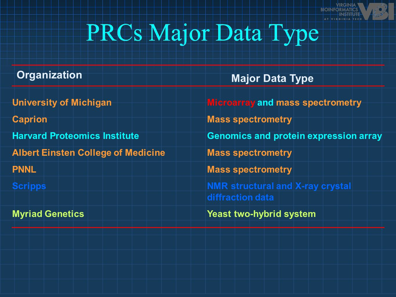 University of MichiganMicroarray and mass spectrometry CaprionMass spectrometry Harvard Proteomics InstituteGenomics and protein expression array Albe