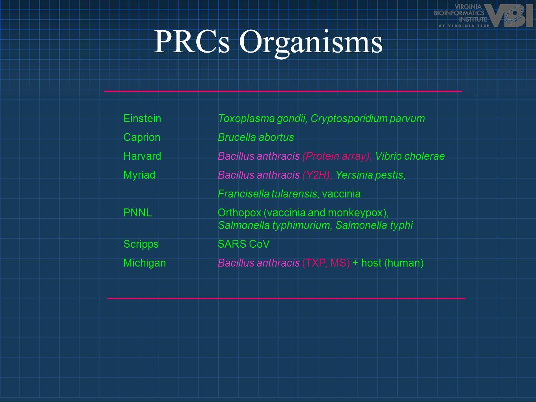 PRCs Organisms Einstein Toxoplasma gondii, Cryptosporidium parvum Caprion Brucella abortus HarvardBacillus anthracis (Protein array), Vibrio cholerae Myriad Bacillus anthracis (Y2H), Yersinia pestis, Francisella tularensis, vaccinia PNNL Orthopox (vaccinia and monkeypox), Salmonella typhimurium, Salmonella typhi Scripps SARS CoV Michigan Bacillus anthracis (TXP, MS) + host (human)