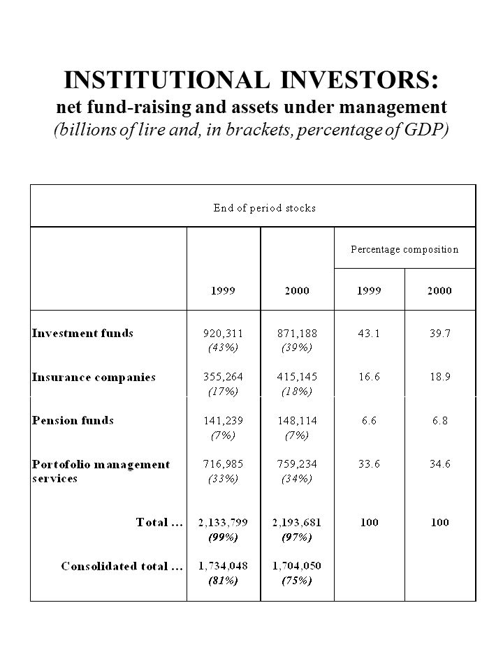 INSTITUTIONAL INVESTORS : net fund-raising and assets under management (billions of lire and, in brackets, percentage of GDP)