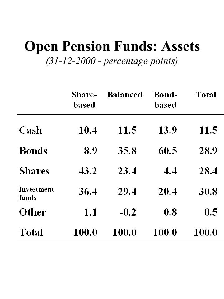 Open Pension Funds: Assets (31-12-2000 - percentage points)