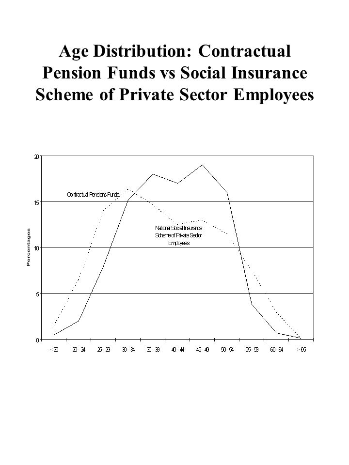 Age Distribution: Contractual Pension Funds vs Social Insurance Scheme of Private Sector Employees