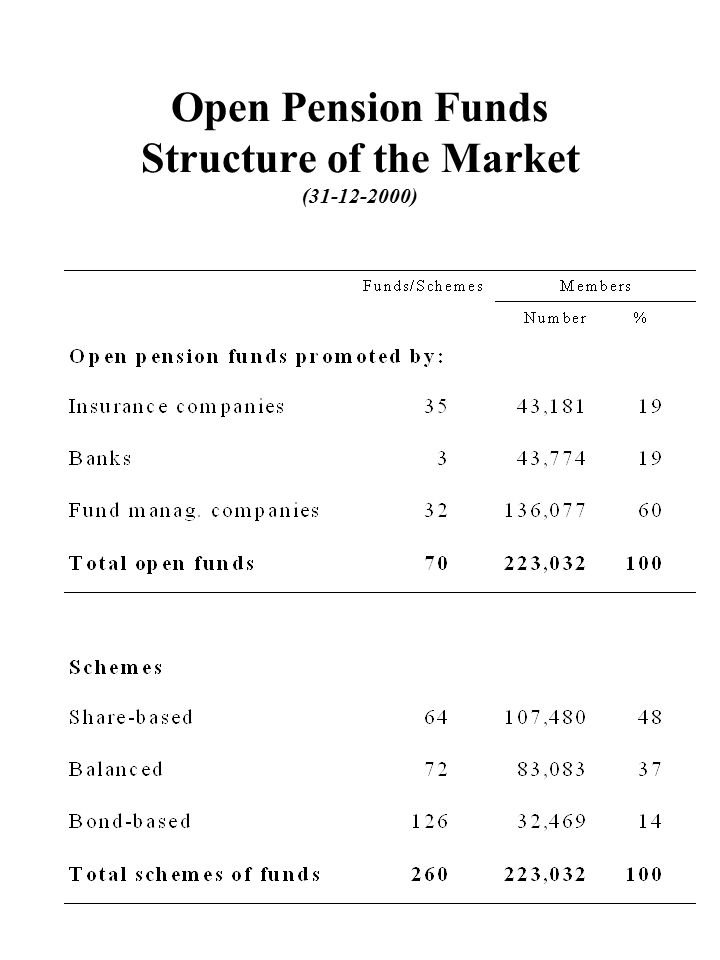 Open Pension Funds Structure of the Market (31-12-2000)