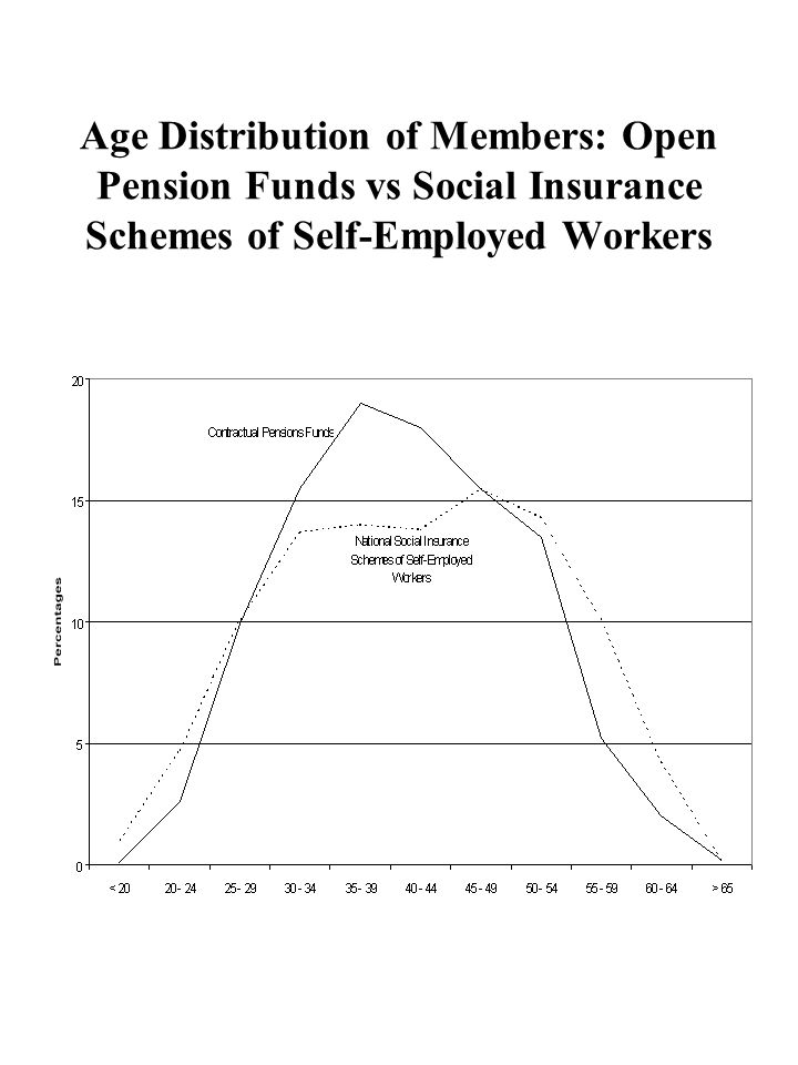 Age Distribution of Members: Open Pension Funds vs Social Insurance Schemes of Self-Employed Workers