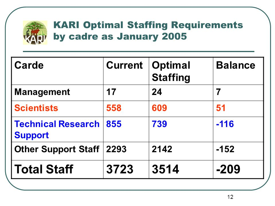11 Human Resources Capacity Scientists by Qualification YearTotalPhDMScOther 200347214125774 2004508152248108 Difference3611-934