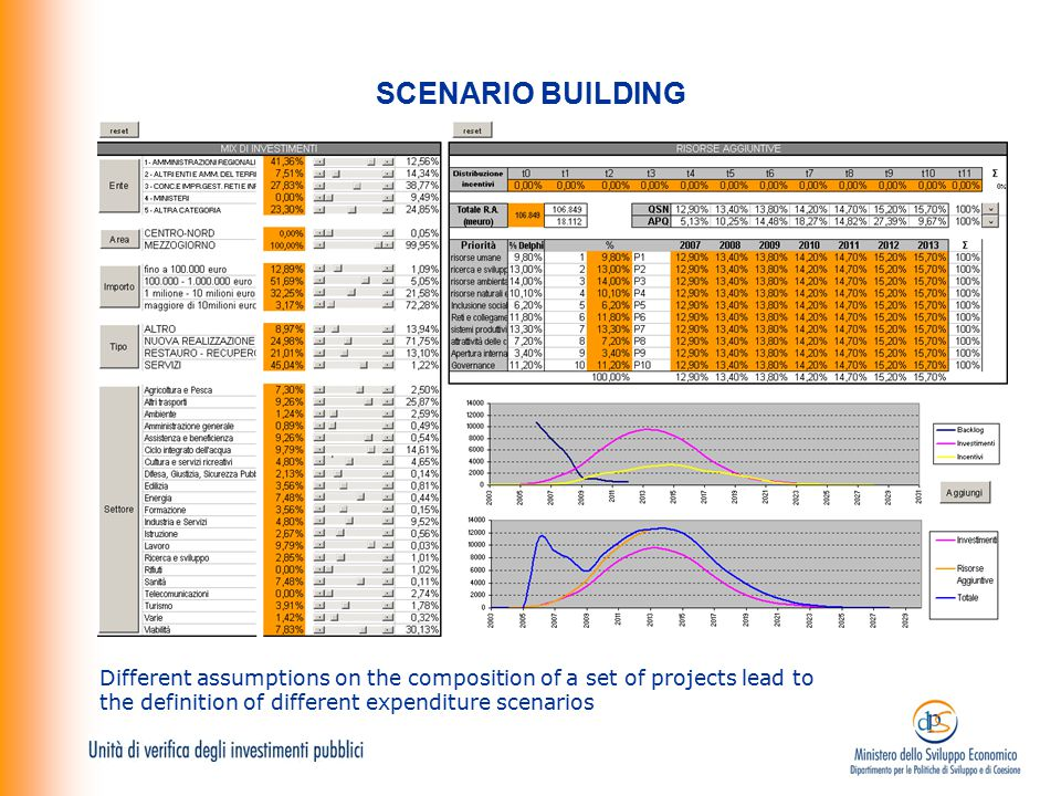 SCENARIO BUILDING Different assumptions on the composition of a set of projects lead to the definition of different expenditure scenarios