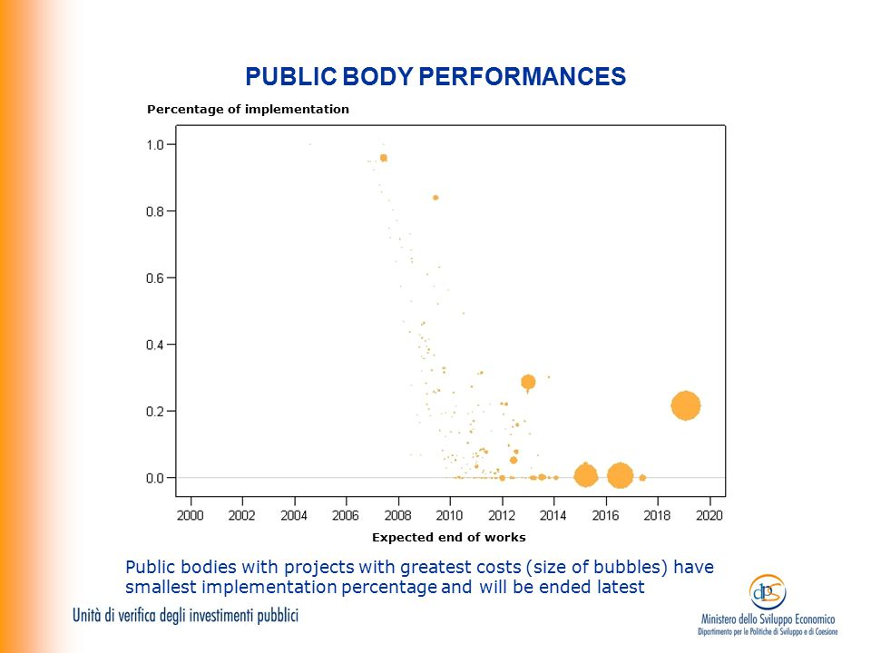 PUBLIC BODY PERFORMANCES Public bodies with projects with greatest costs (size of bubbles) have smallest implementation percentage and will be ended l