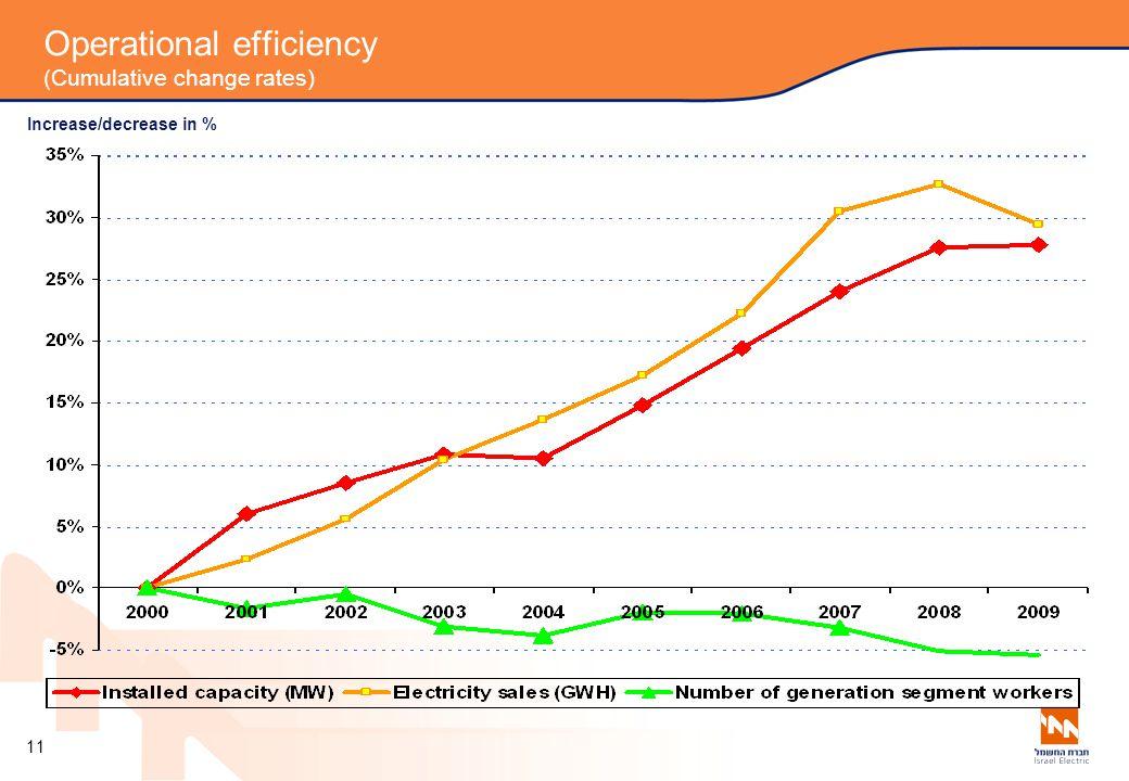 Operational efficiency (Cumulative change rates) Increase/decrease in % 11