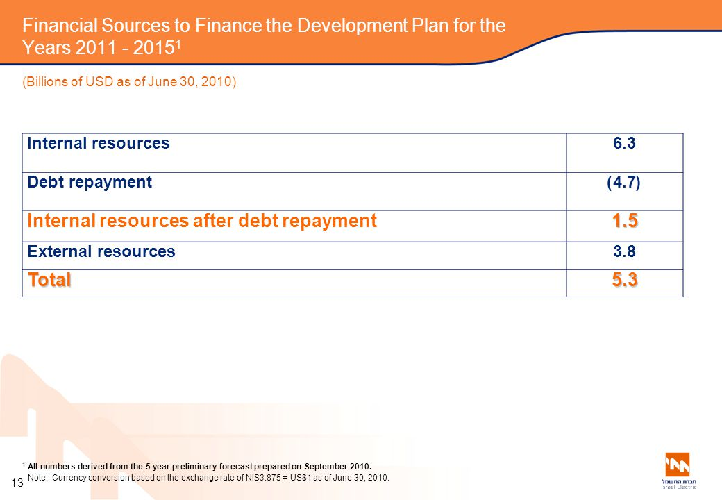 Financial Sources to Finance the Development Plan for the Years 2011 - 2015 1 (Billions of USD as of June 30, 2010) 6.3 Internal resources (4.7) Debt repayment 1.5 Internal resources after debt repayment 3.8 External resources 5.3 Total Total Note: Currency conversion based on the exchange rate of NIS3.875 = US$1 as of June 30, 2010.