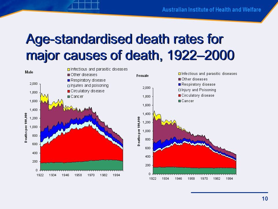 Australian Institute of Health and Welfare 10 Age-standardised death rates for major causes of death, 1922–2000