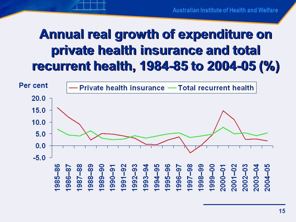 Australian Institute of Health and Welfare 15 Annual real growth of expenditure on private health insurance and total recurrent health, 1984-85 to 2004-05 (%) Per cent