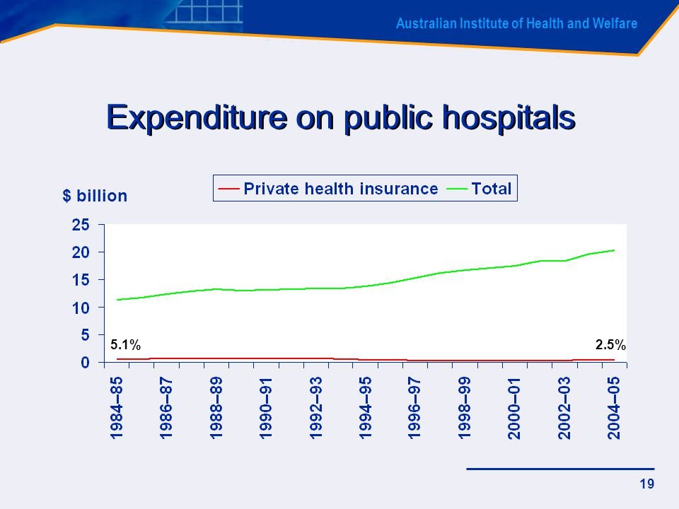 Australian Institute of Health and Welfare 19 Expenditure on public hospitals $ billion 5.1%2.5%