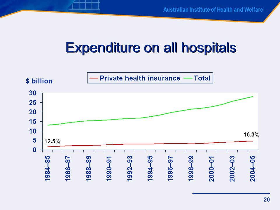 Australian Institute of Health and Welfare 20 Expenditure on all hospitals $ billion 12.5% 16.3%