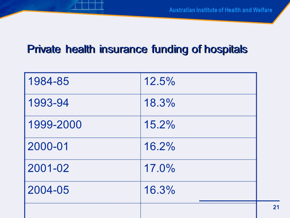 Australian Institute of Health and Welfare 21 Private health insurance funding of hospitals 1984-8512.5% 1993-9418.3% 1999-200015.2% 2000-0116.2% 2001-0217.0% 2004-0516.3%