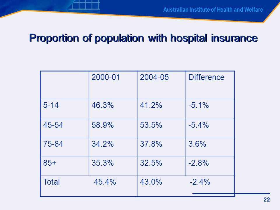 Australian Institute of Health and Welfare 22 Proportion of population with hospital insurance 2000-012004-05Difference 5-1446.3%41.2%-5.1% 45-5458.9%53.5%-5.4% 75-8434.2%37.8%3.6% 85+35.3%32.5%-2.8% Total 45.4%43.0% -2.4%