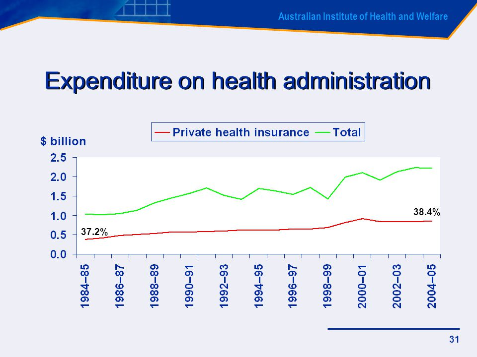 Australian Institute of Health and Welfare 31 Expenditure on health administration 37.2% 38.4% $ billion