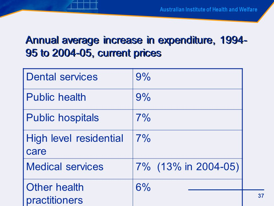 Australian Institute of Health and Welfare 37 Annual average increase in expenditure, 1994- 95 to 2004-05, current prices Dental services9% Public health9% Public hospitals7% High level residential care 7% Medical services7% (13% in 2004-05) Other health practitioners 6%