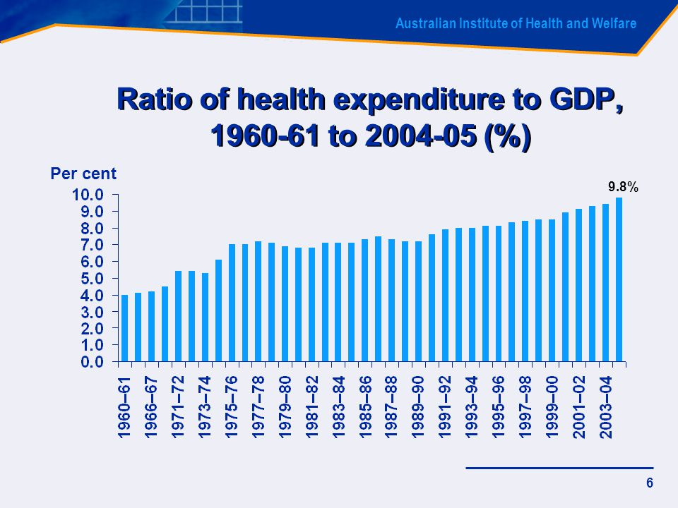 Australian Institute of Health and Welfare 6 Per cent Ratio of health expenditure to GDP, 1960-61 to 2004-05 (%) 9.8%