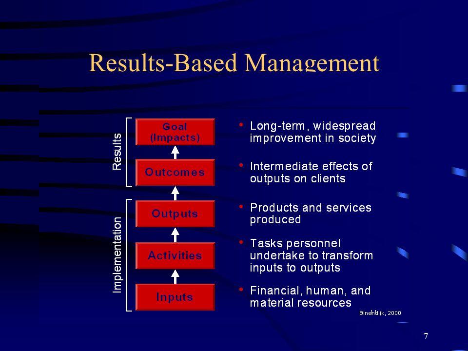 7 Results-Based Management