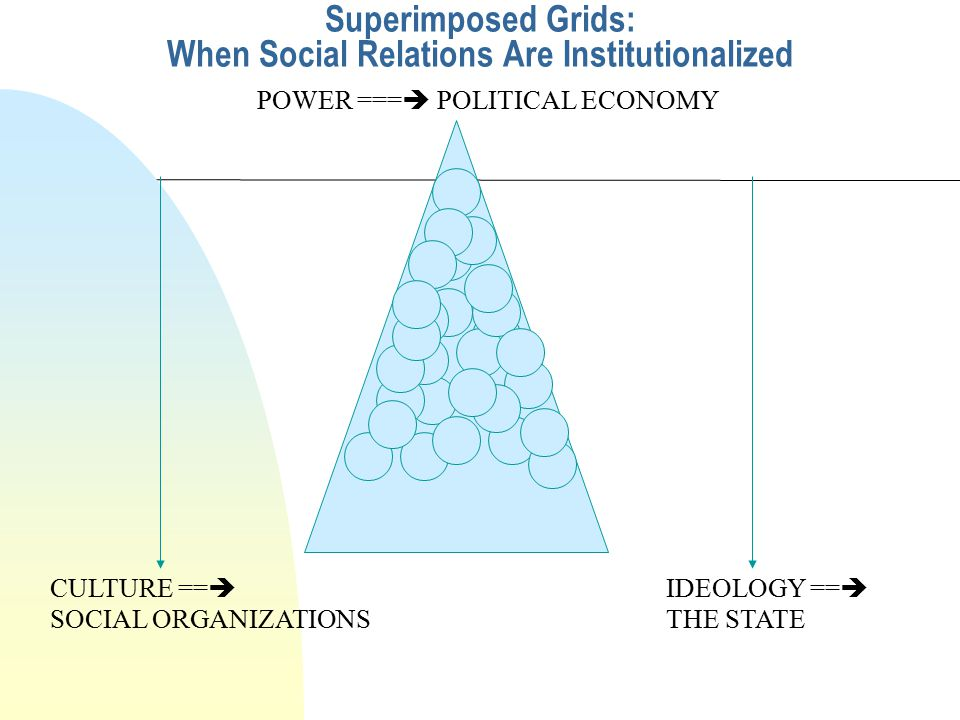 The Triangulation Of Social Organization, The State And Politics At The Institutional Level THE STATE SOCIAL ORGANIZATIONS POLITICS
