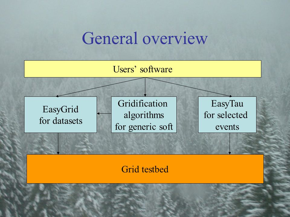 General overview Gridification algorithms for generic soft EasyGrid for datasets EasyTau for selected events Grid testbed Users' software