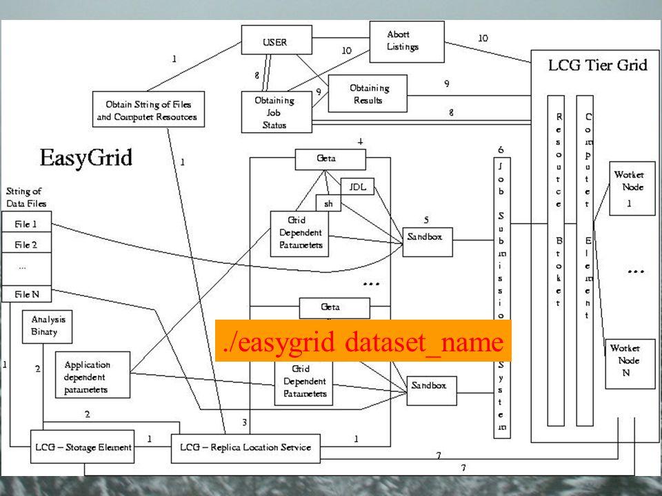 ./easygrid dataset_name