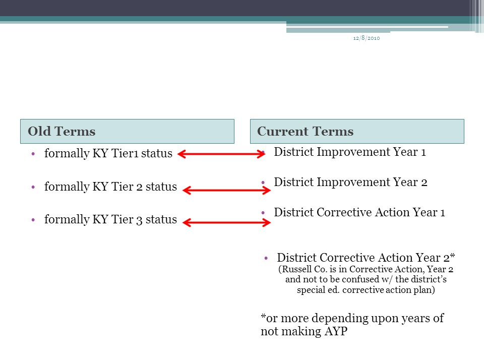 Old TermsCurrent Terms formally KY Tier1 status formally KY Tier 2 status formally KY Tier 3 status District Improvement Year 1 District Improvement Y