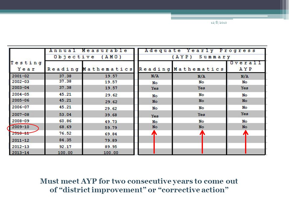 "Must meet AYP for two consecutive years to come out of ""district improvement"" or ""corrective action"""