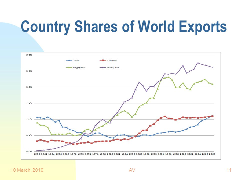 Country Shares of World Exports 10 March, 2010AV11