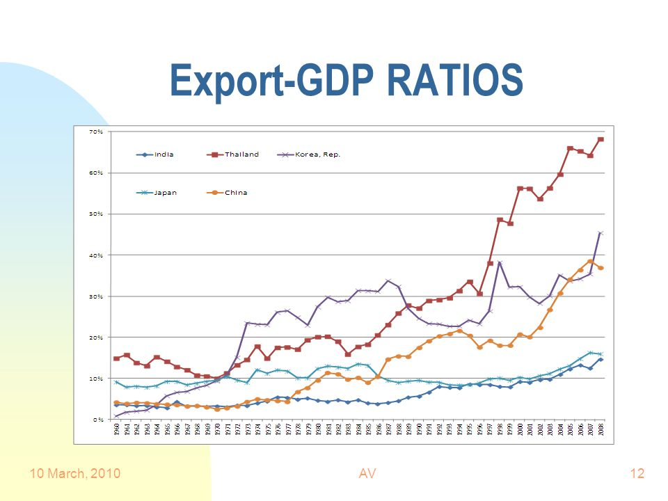 Export-GDP RATIOS 10 March, 2010AV12