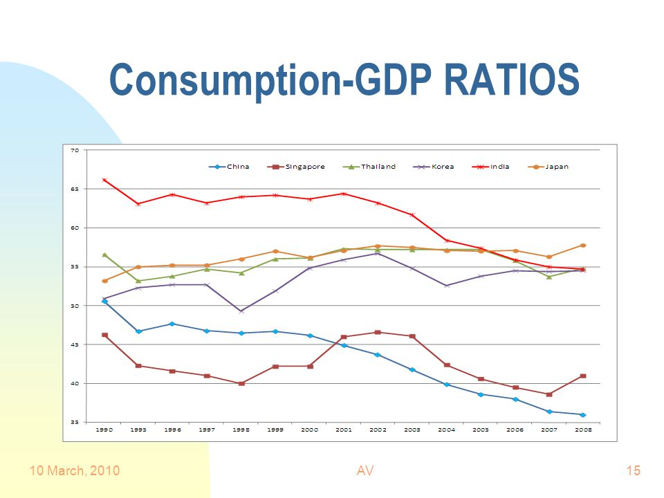 Consumption-GDP RATIOS 10 March, 2010AV15