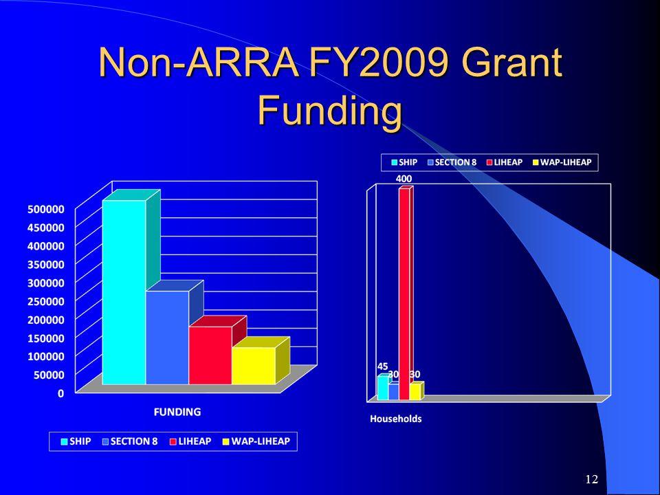 Non-ARRA FY2009 Grant Funding 12