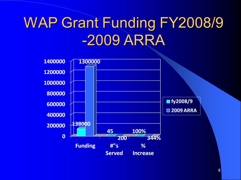 WAP Grant Funding FY2008/9 -2009 ARRA 8