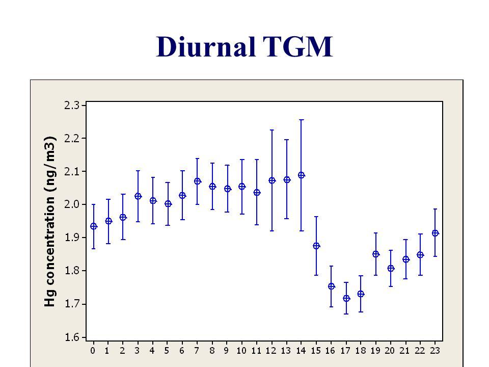 Diurnal TGM 10